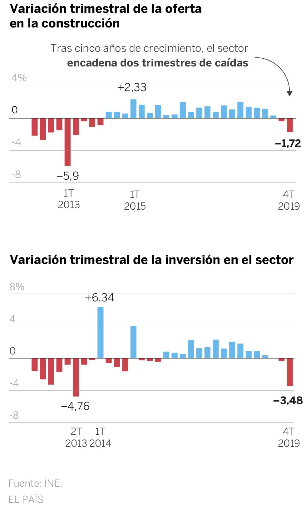 Realidades de la vivienda en el capitalismo español. Luchas contra los desahucios de viviendas. Inversiones y mercado inmobiliario - Página 26 15812711