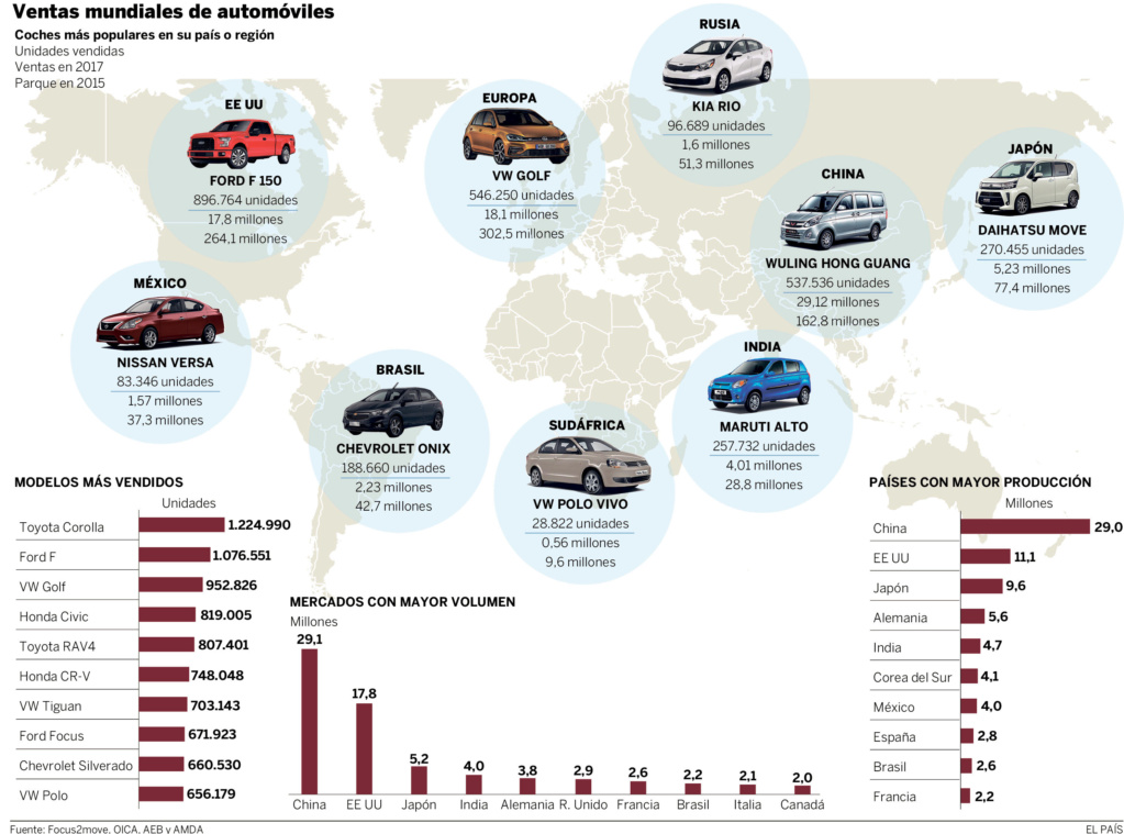 Transnacionales de fabricación y ventas de automóviles. - Página 2 2018-011