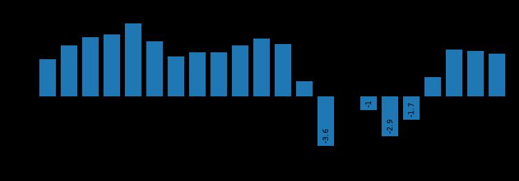 """De nuevo sobre el decadentismo de """"Nuevo Curso"""": Su teoría sobre desaparición de la gran industria y el sector servicios hiperdesarrollado. 37222810"""