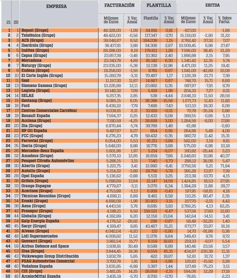 Ranking de las 500 empresas no financieras más grandes en España. 50_emp10