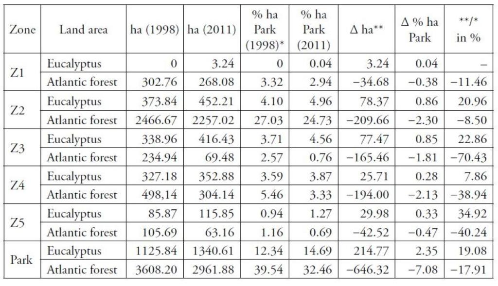 Más eucaliptos,  más   coníferas. Consecuencias de la sed de beneficio$ en la húmeda Galicia. El sector forestal. - Página 4 5b83e510