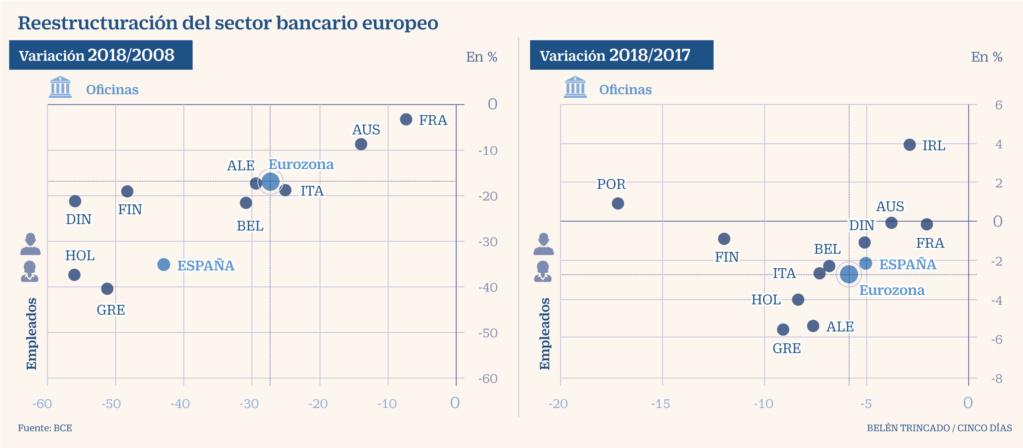 Unión Europea, EEUU: decenas de miles de despidos en la banca. 84998710