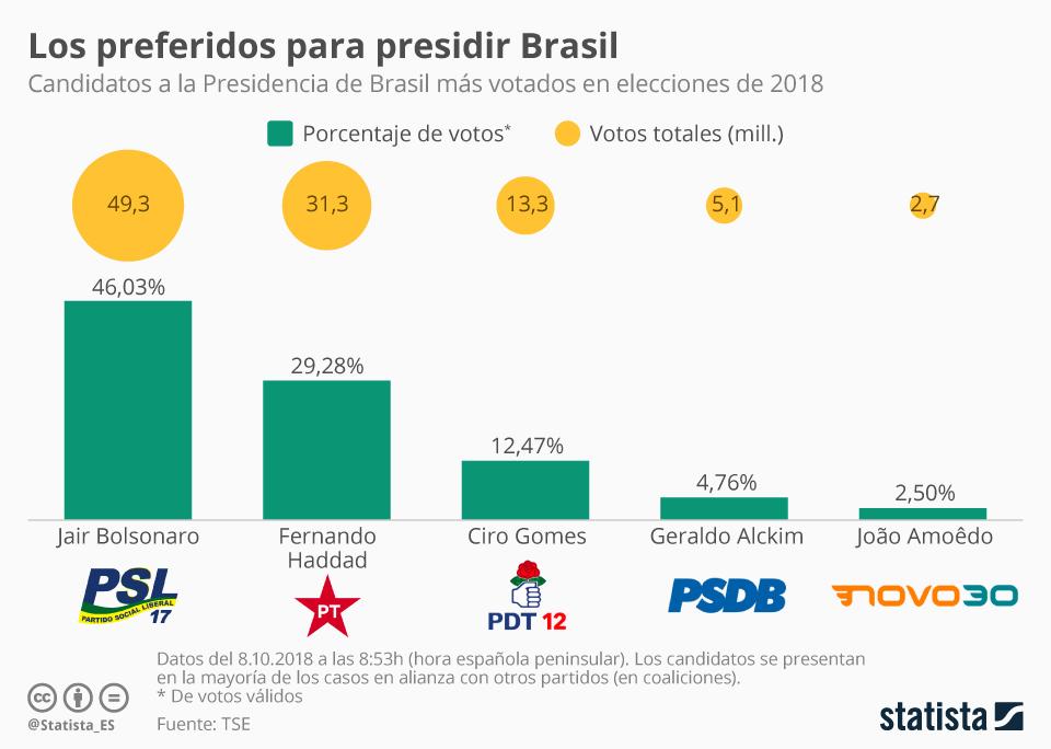Brasil, crecimiento económico capitalista y luchas de clases. - Página 12 Charto10