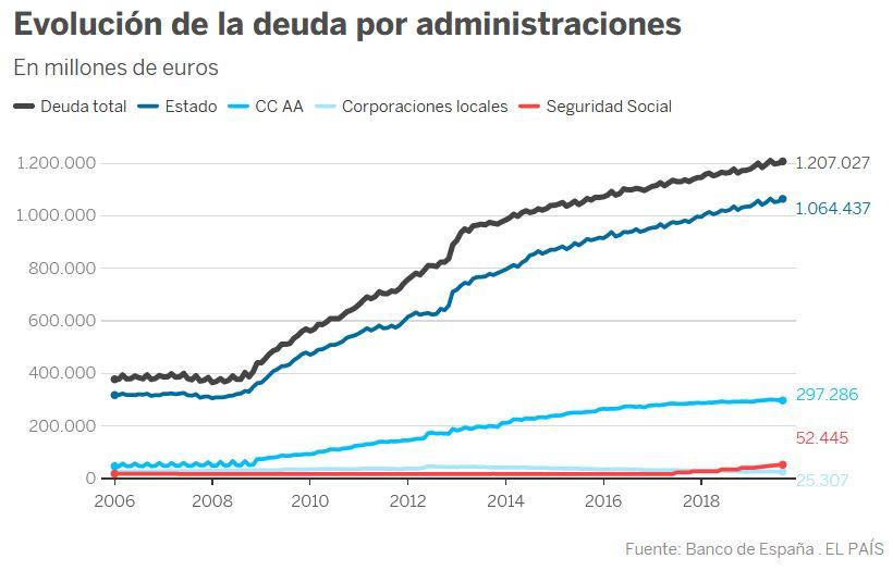 Deuda con patria y patria con deuda. España debe más que nunca. - Página 4 Deuda_10