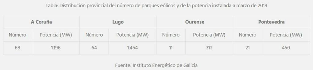 Protestas contra la instalación de parques eólicos en Galicia. Eolica10