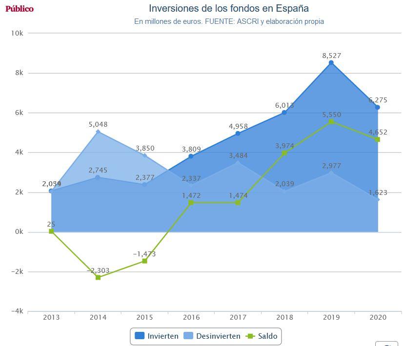 España, paraíso capitalista. Las condiciones de la lucha de clases y ... - Página 15 Fondos11