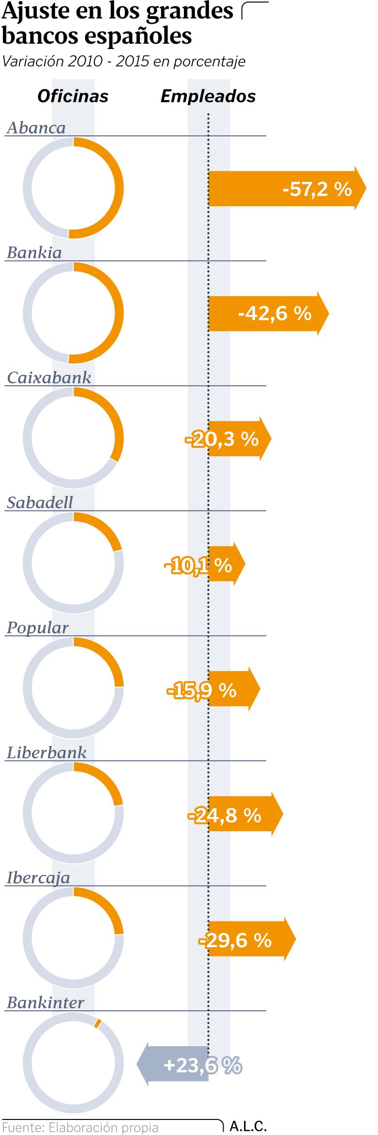Negocio de la banca en España. El gobierno avala a la banca privada por otros 100.000 millones. Cooperación sindical.  - Página 7 Gl22p210