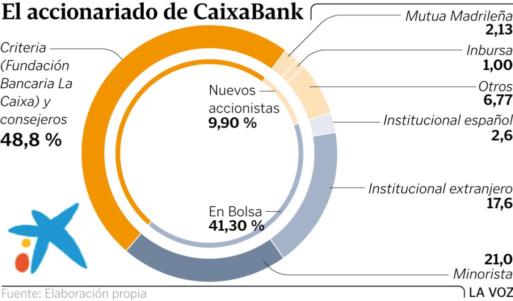 Negocio de la banca en España. El gobierno avala a la banca privada por otros 100.000 millones. Cooperación sindical.  - Página 7 Graf210