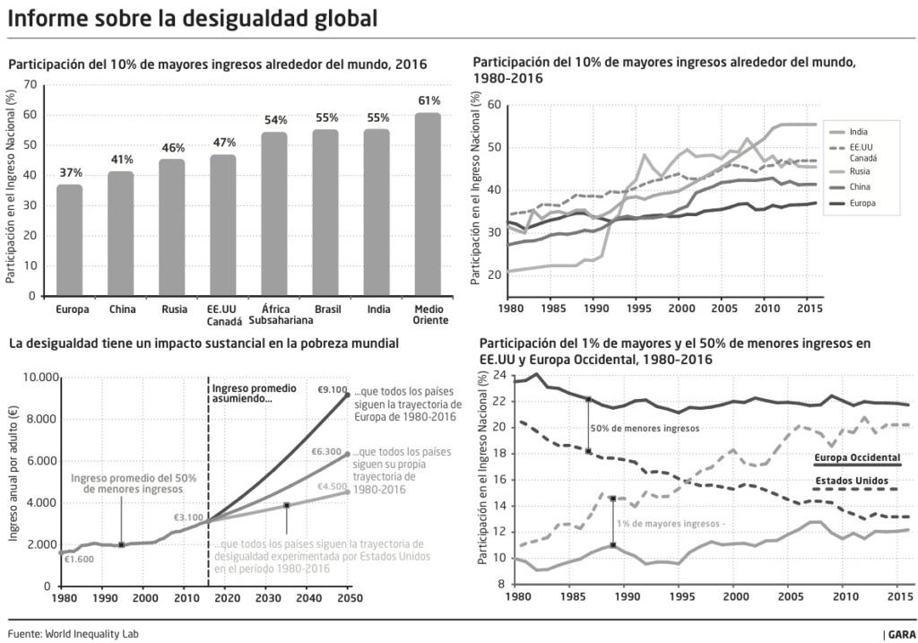 Los ricos son cada vez más ricos, con o sin crisis. - Página 2 Grafic11
