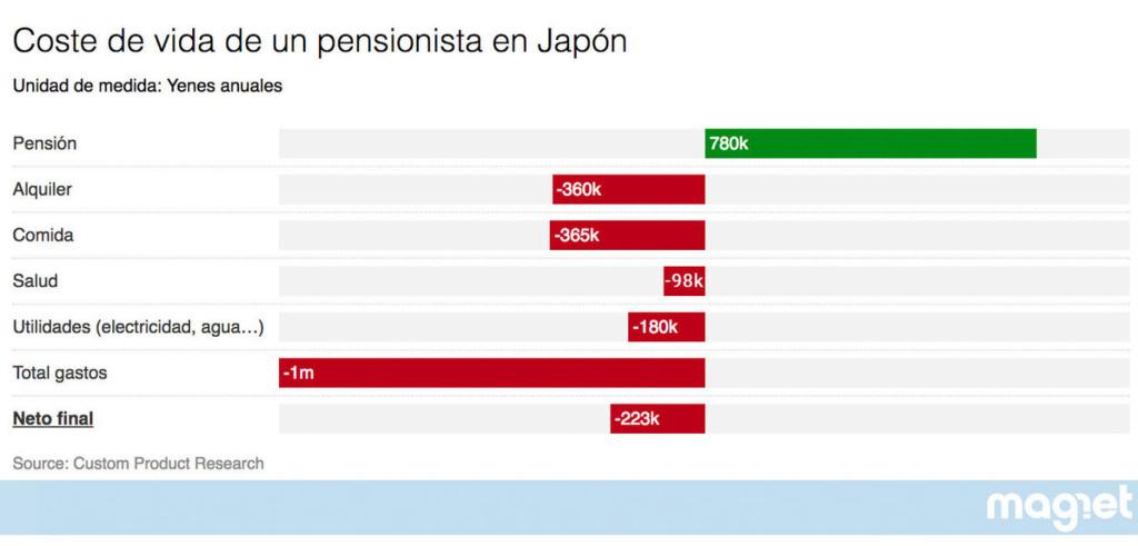 """Japón, economía capitalista: """"Que se den prisa y se mueran"""". - Página 3 Ifjj-m10"""