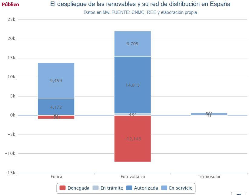 Energía en España. - Página 7 R_210