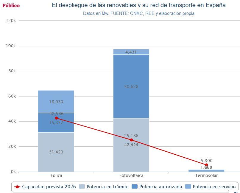 Energía en España. - Página 7 Renova10
