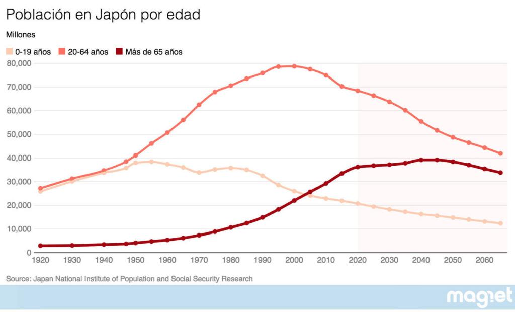 """Japón, economía capitalista: """"Que se den prisa y se mueran"""". - Página 4 Twp87c10"""
