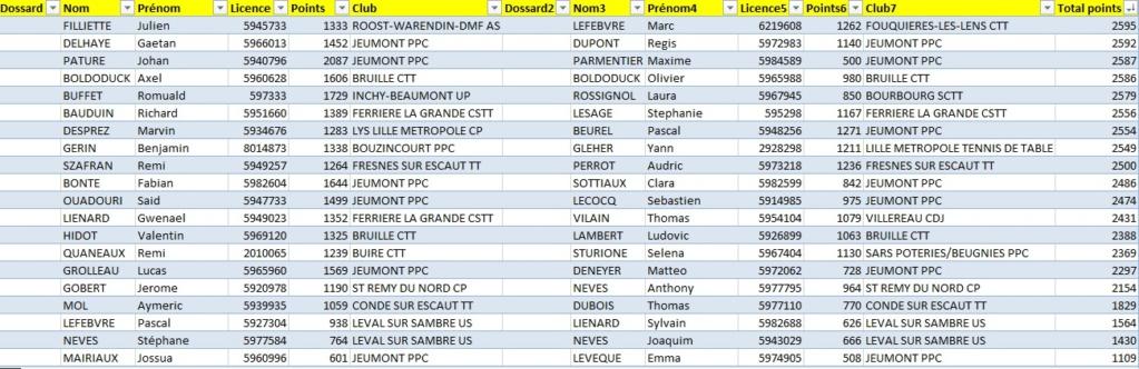 1er tournoi national du PPC JEUMONT LE 29 et 30 juin 2019 !! C-cd2610
