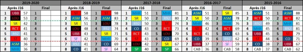 Top14 - 17ème journée : UBB / Castres - Page 4 Classe12