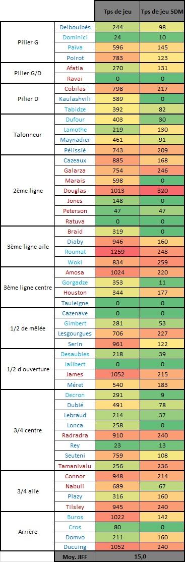 Top14 - 17ème journée : UBB / Grenoble - Page 2 Tps_de14