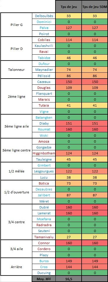 Top14 - 3ème journée : Castres / UBB - Page 4 Tps_de17
