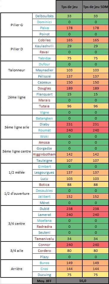 Top14 - 4ème journée : UBB / Stade Français - Page 2 Tps_de18