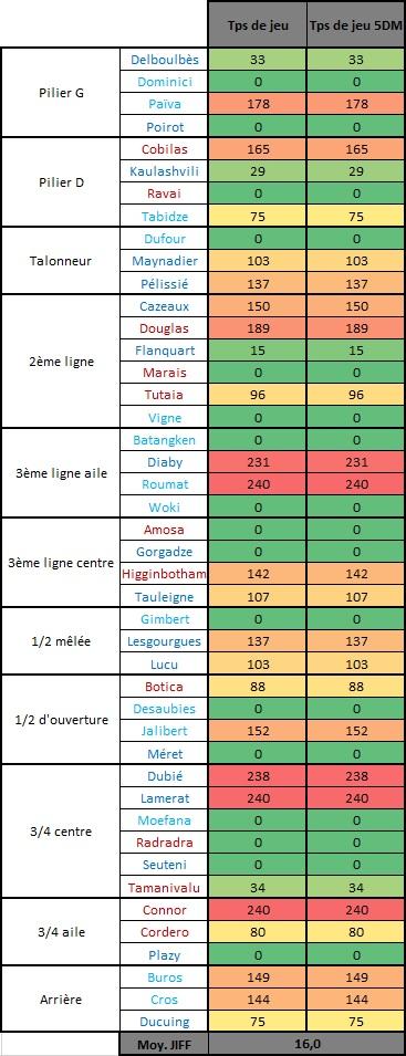 Top14 - 4ème journée : UBB / Stade Français - Page 4 Tps_de19