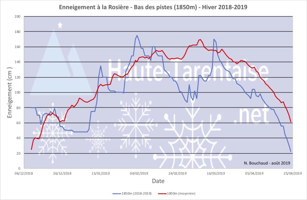Historique de l'enneigement en Haute-Tarentaise - Page 5 19basl11
