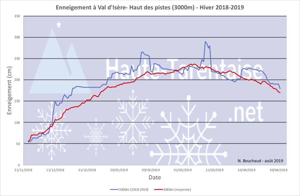 Historique de l'enneigement en Haute-Tarentaise - Page 5 19haut12