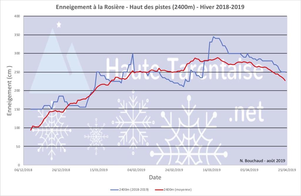 Historique de l'enneigement en Haute-Tarentaise - Page 5 19haut13