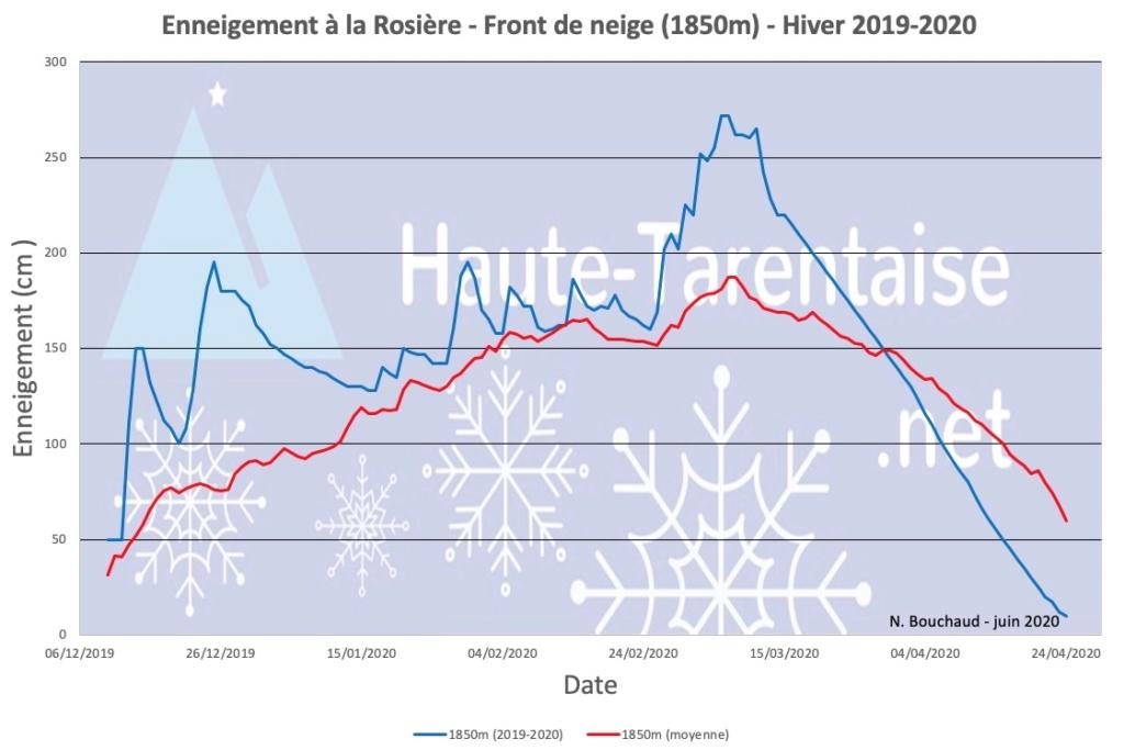 Historique de l'enneigement en Haute-Tarentaise - Page 5 20basl10
