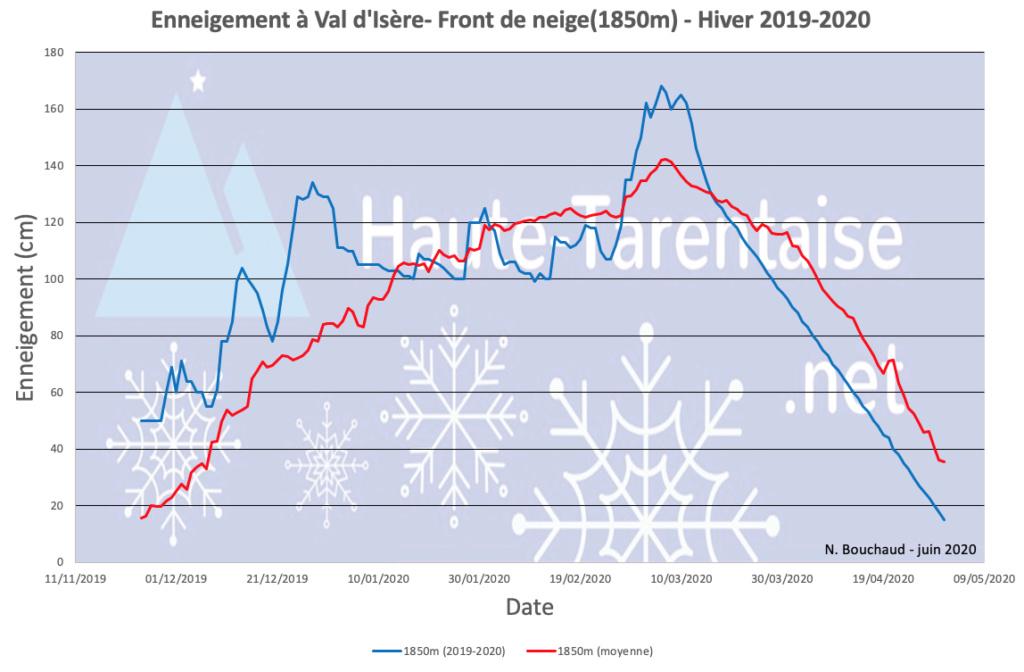 Historique de l'enneigement en Haute-Tarentaise - Page 5 20basv10