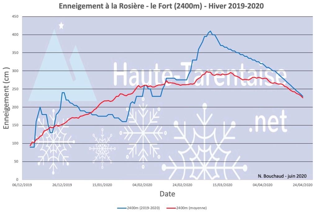 Historique de l'enneigement en Haute-Tarentaise - Page 5 20haut10