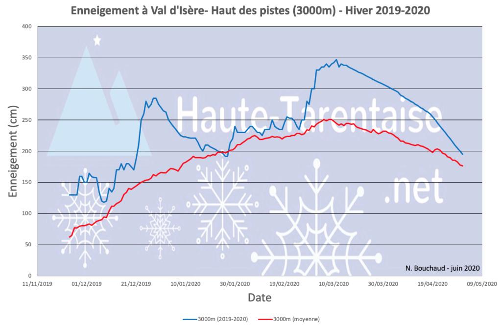 Historique de l'enneigement en Haute-Tarentaise - Page 5 20haut12