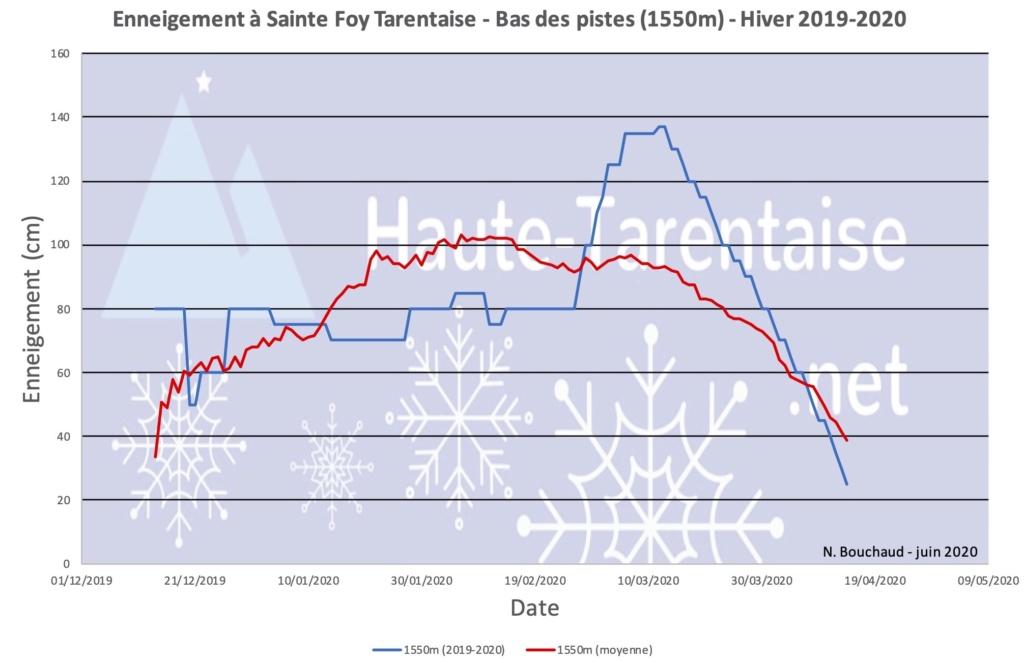 Historique de l'enneigement en Haute-Tarentaise - Page 5 20sfba10