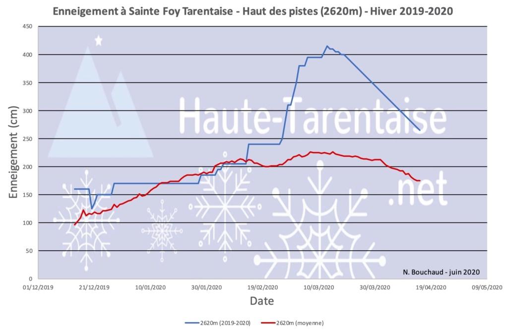 Historique de l'enneigement en Haute-Tarentaise - Page 5 20sfha10