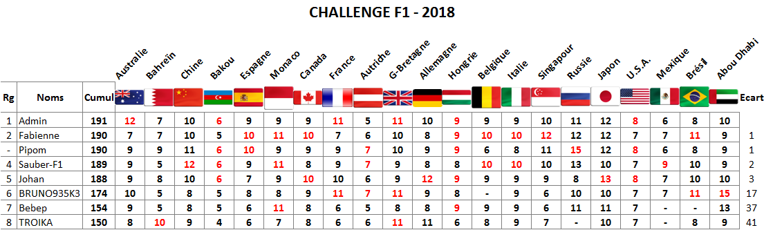 Classement Challenge F1 - 2018 Abou10