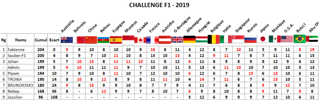 Classement challenge F1 2019 Abu_dh10