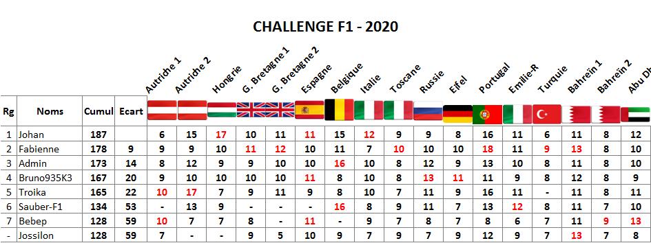 Classement challenge F1 2020 Abu_dh12
