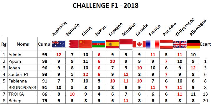 Classement Challenge F1 - 2018 Allema10