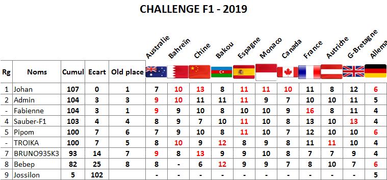 Classement challenge F1 2019 Allema11
