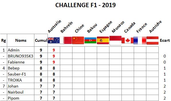 Classement challenge F1 2019 Austra10