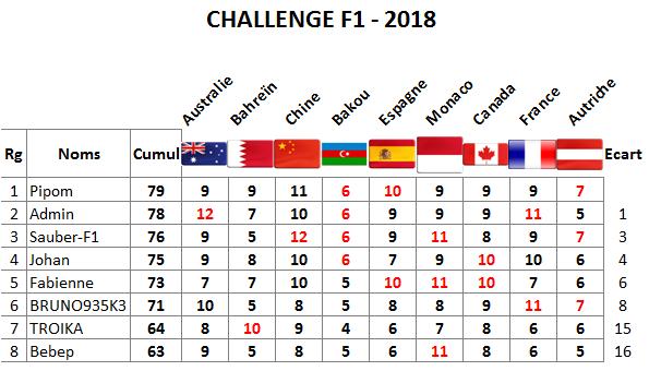 Classement Challenge F1 - 2018 Autric10