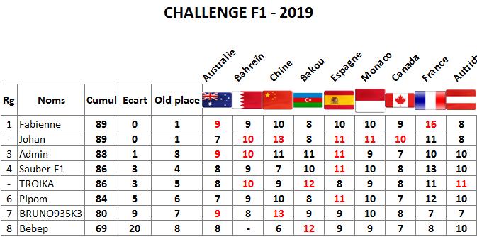 Classement challenge F1 2019 Autric11
