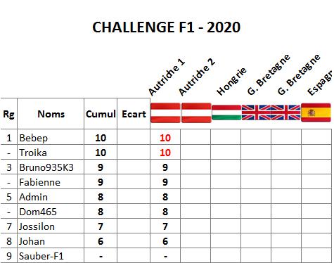 Classement challenge F1 2020 Autric14