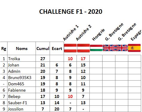 Classement challenge F1 2020 Autric15
