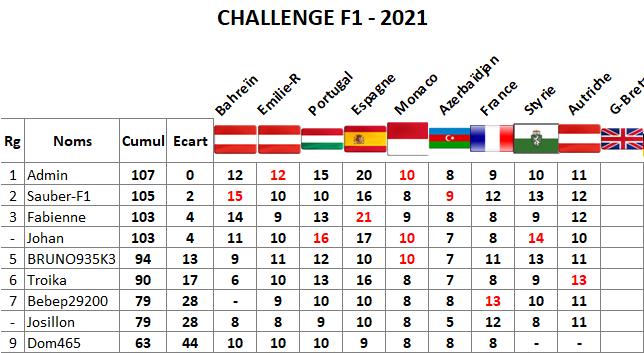 Classement challenge F1 2021 Autric16