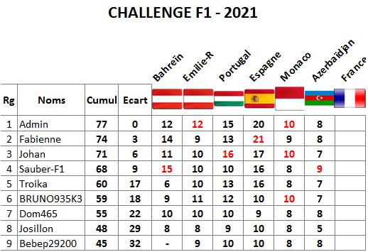 Classement challenge F1 2021 Azerb10