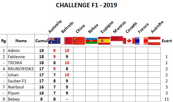 Classement challenge F1 2019 Bahrei10