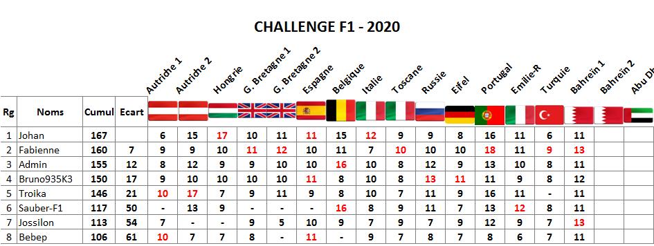 Classement challenge F1 2020 Bahrei11