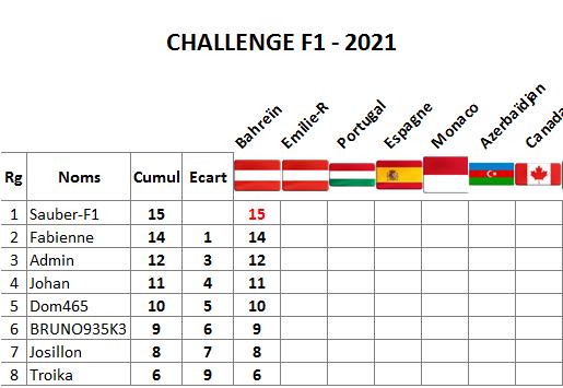 Classement challenge F1 2021 Bahrei12