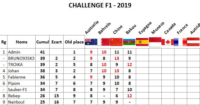 Classement challenge F1 2019 Bakou10