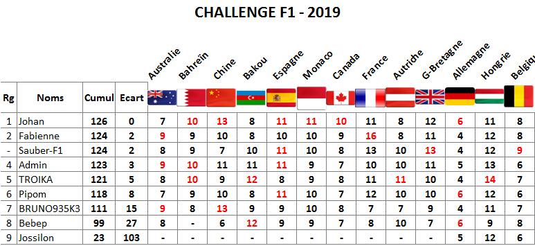 Classement challenge F1 2019 Belgiq11