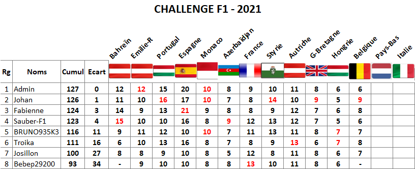 Classement challenge F1 2021 Belgiq12